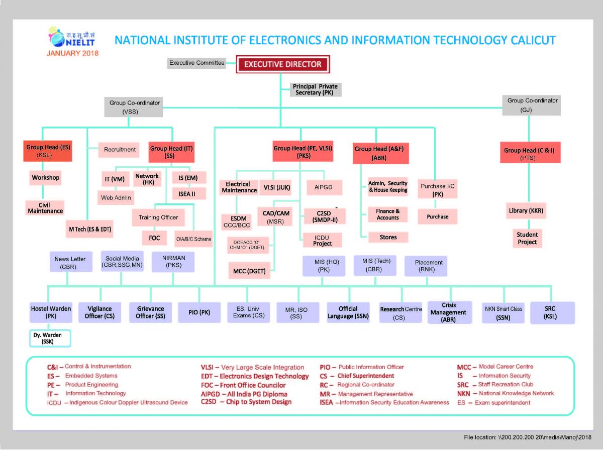 Government of india national institute of electronics right to information 2005 organization chart altavistaventures Gallery